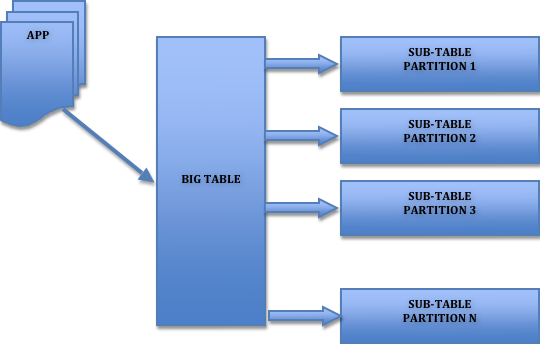 A Step-by-Step Guide to Create Partitions on MySQL table